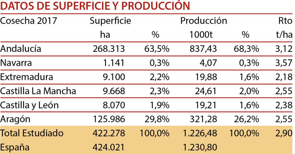 Encuesta de Calidad de trigos 2017 - producción trigo duro
