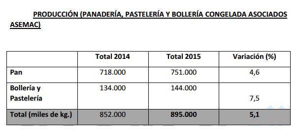 Datos del sector panadería y pastelería 2015