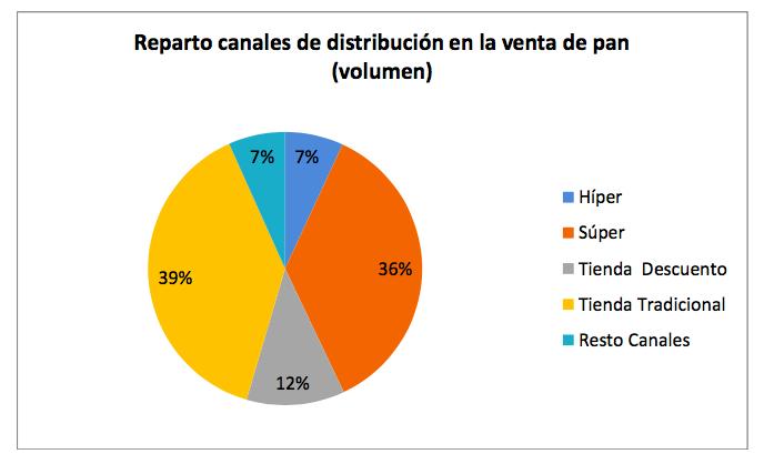 Datos sector panadería y pastelería 2016. Reparto canales distribución.