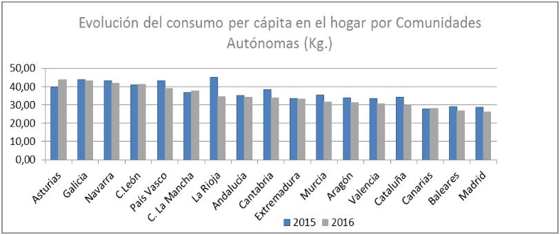 Datos sector panadería y pastelería 2016. Consumo per capita CC.AA.